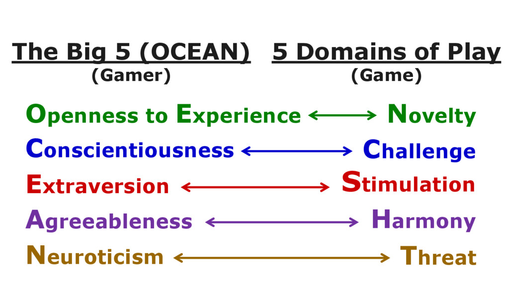 5 Domains of Play (Game) The Big 5 (OCEAN) (Gam...