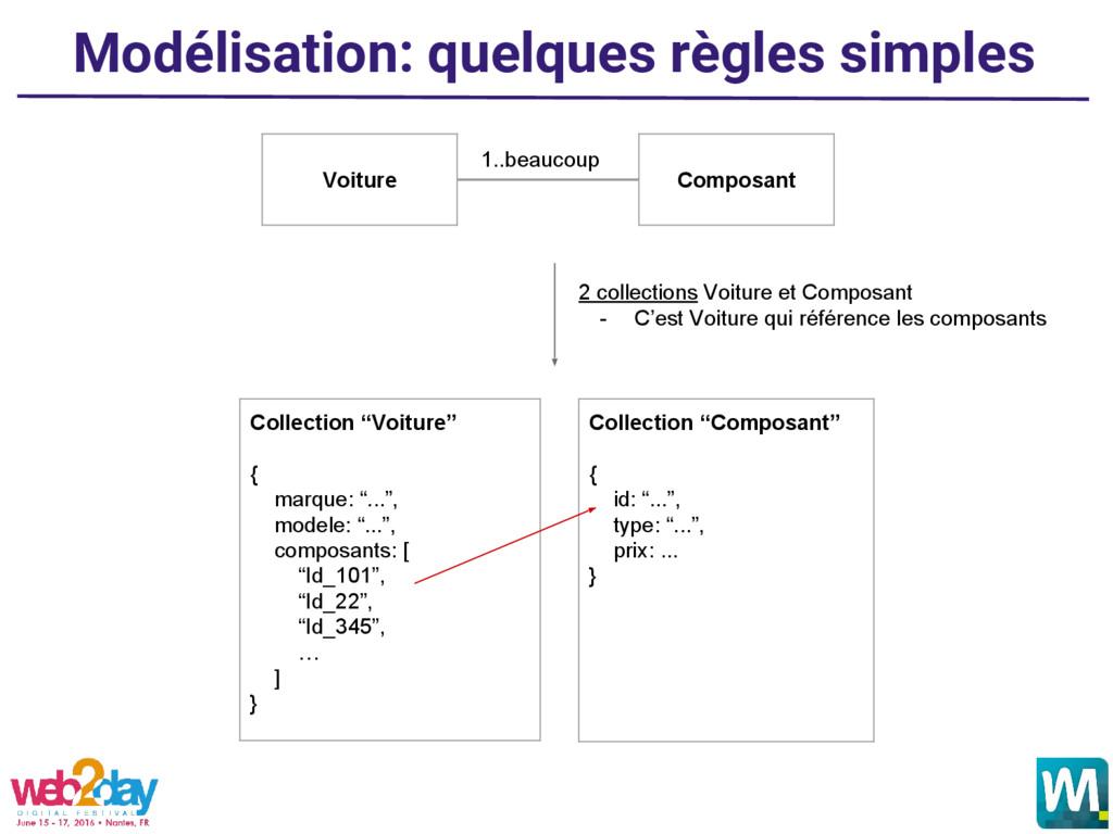 Modélisation: quelques règles simples 2 collect...