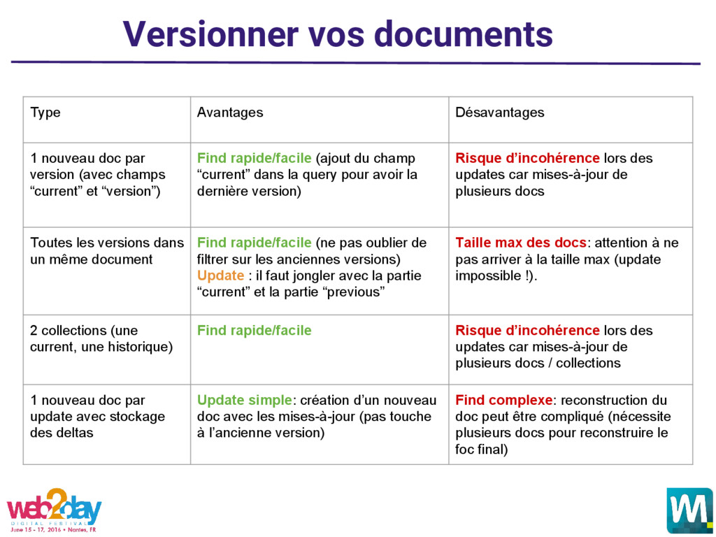 Versionner vos documents Type Avantages Désavan...