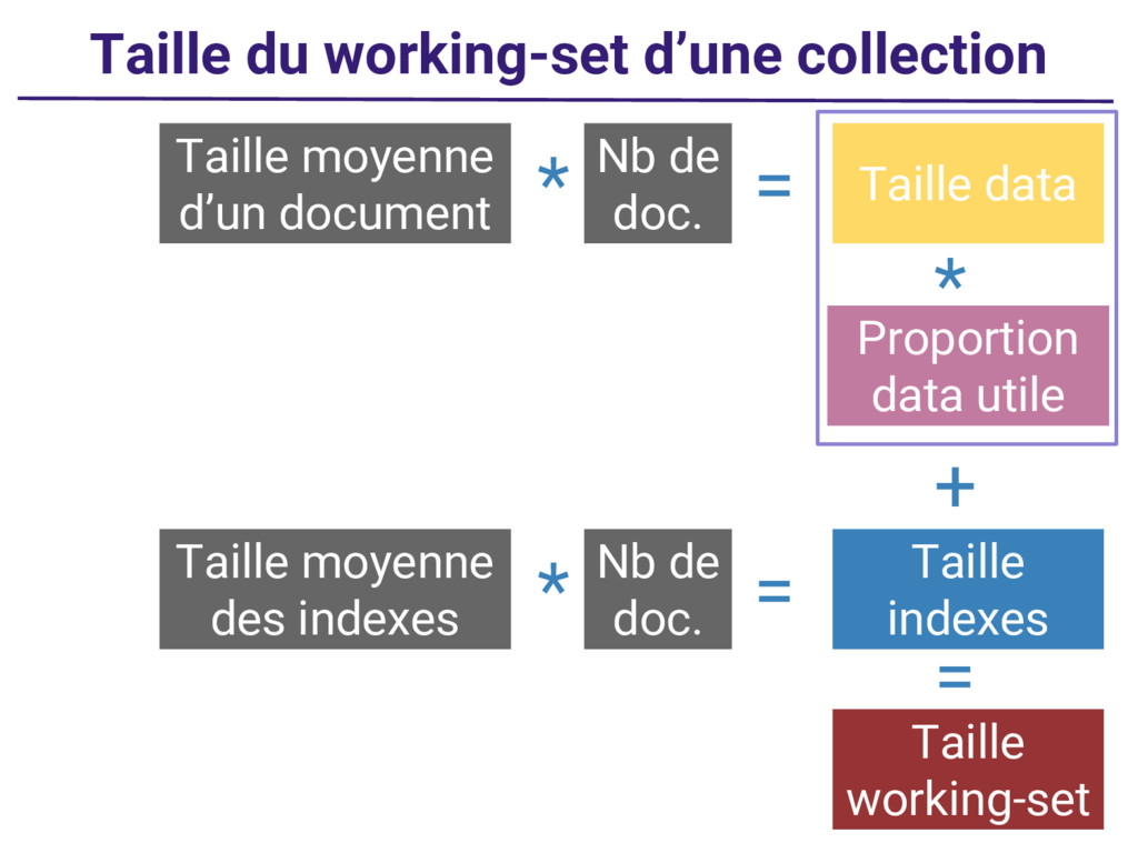 Taille du working-set d'une collection Taille d...