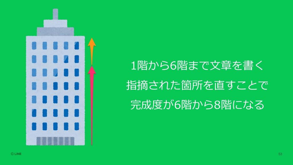 1階から6階まで⽂章を書く 指摘された箇所を直すことで 完成度が6階から8階になる