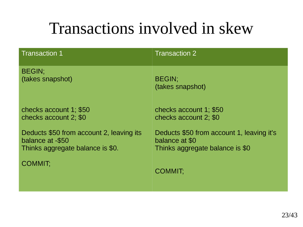 23/43 Transactions involved in skew Transaction...
