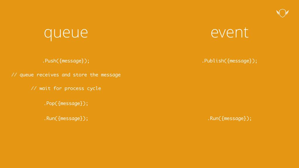 queue event .Push({message}); // queue receives...