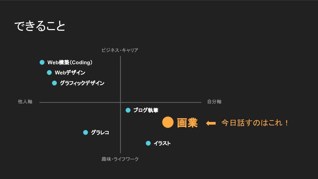 できること ビジネス・キャリア 趣味・ライフワーク 他人軸 自分軸 Web構築(Coding)...