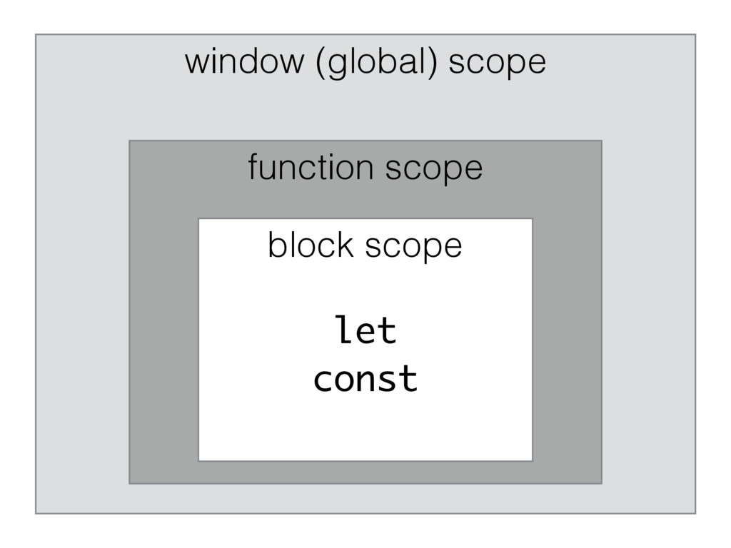 window (global) scope function scope block scop...