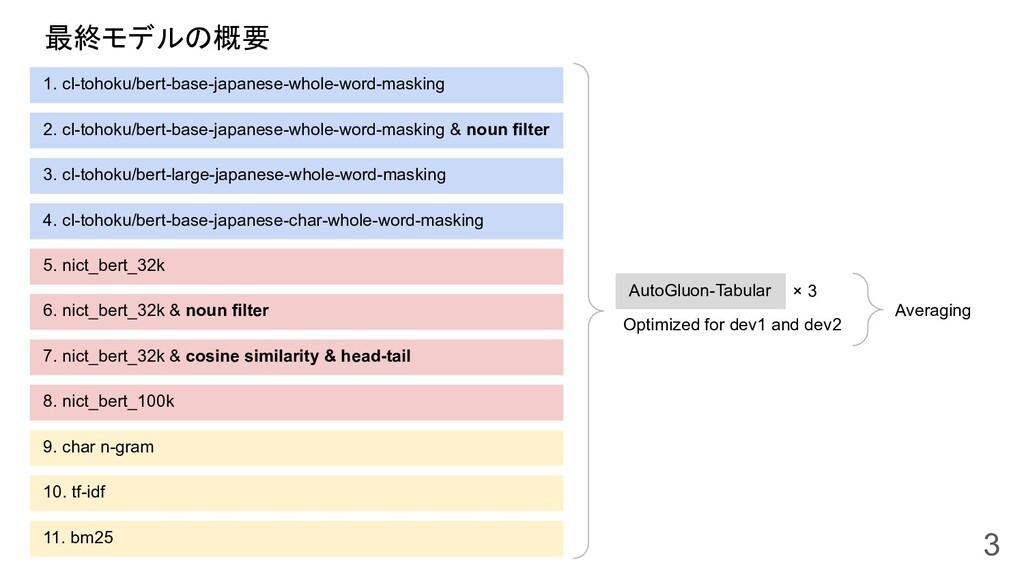 最終モデルの概要 3 1. cl-tohoku/bert-base-japanese-whol...