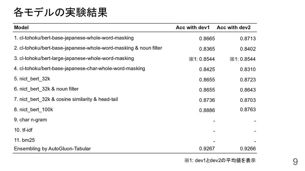 各モデルの実験結果 9 Model Acc with dev1 Acc with dev2 1...