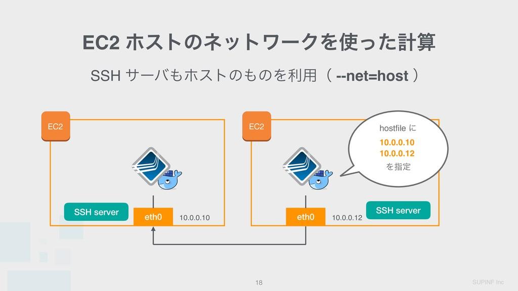 SUPINF Inc SSH αʔόϗετͷͷΛར༻ʢ --net=host ʣ EC2 ...