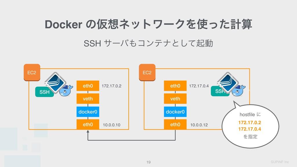 SUPINF Inc SSH αʔόίϯςφͱͯ͠ىಈ Docker ͷԾωοτϫʔΫΛ...