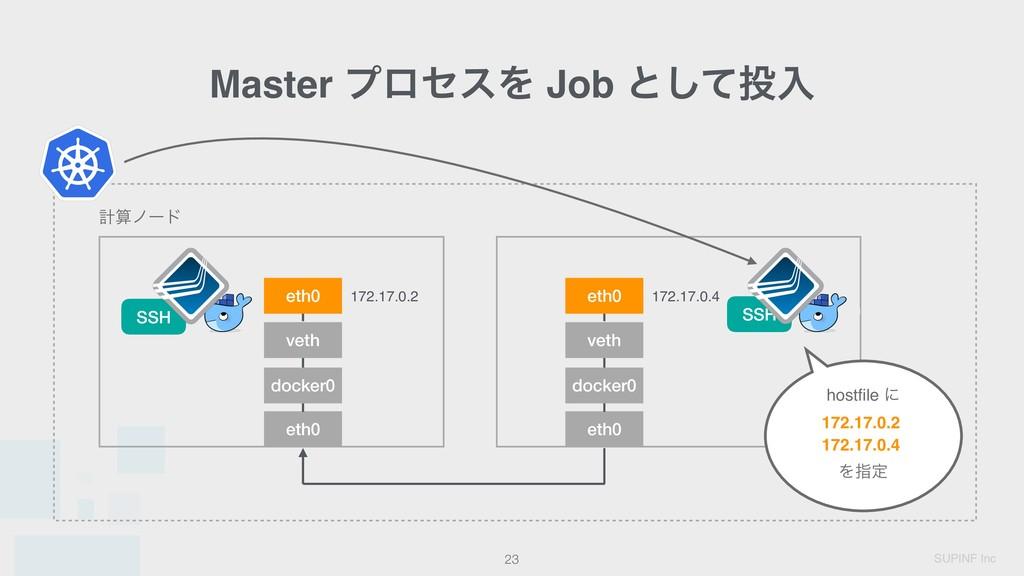 SUPINF Inc ɹ Master ϓϩηεΛ Job ͱͯ͠ೖ !23 eth0 do...