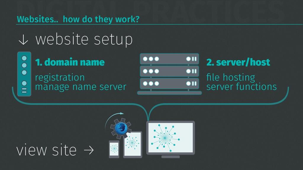 DIGITAL PRACTICES Websites… how do they work? ↓...