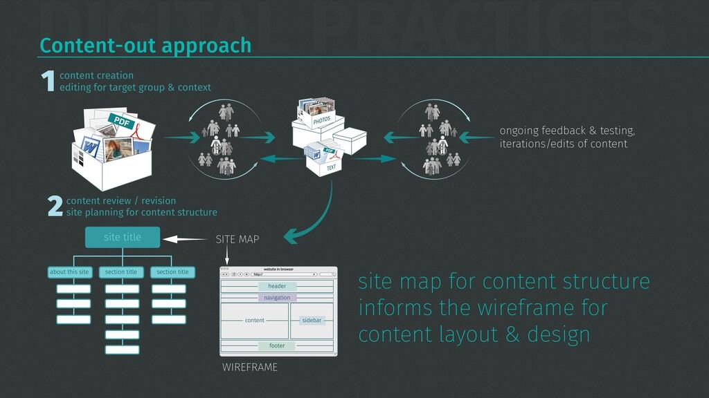 DIGITAL PRACTICES Content-out approach content ...