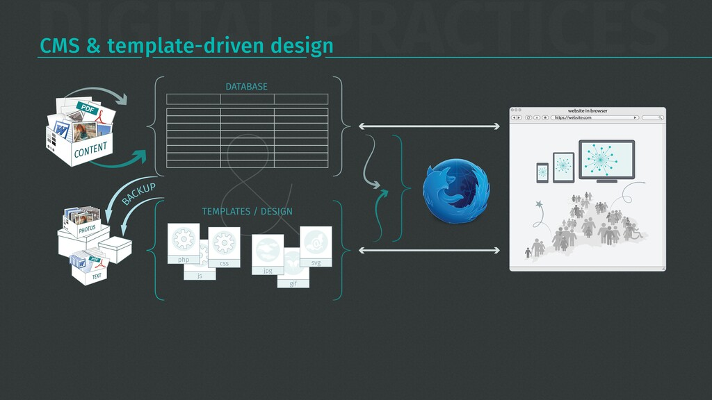 DIGITAL PRACTICES CMS & template-driven design ...