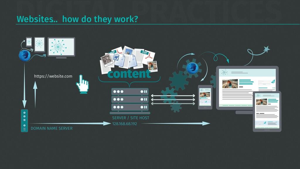 DIGITAL PRACTICES Websites… how do they work? S...