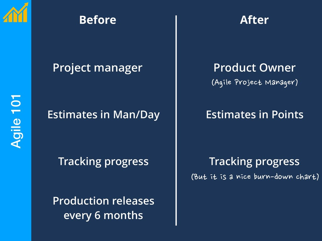 Before Agile 101 After Project manager Product ...