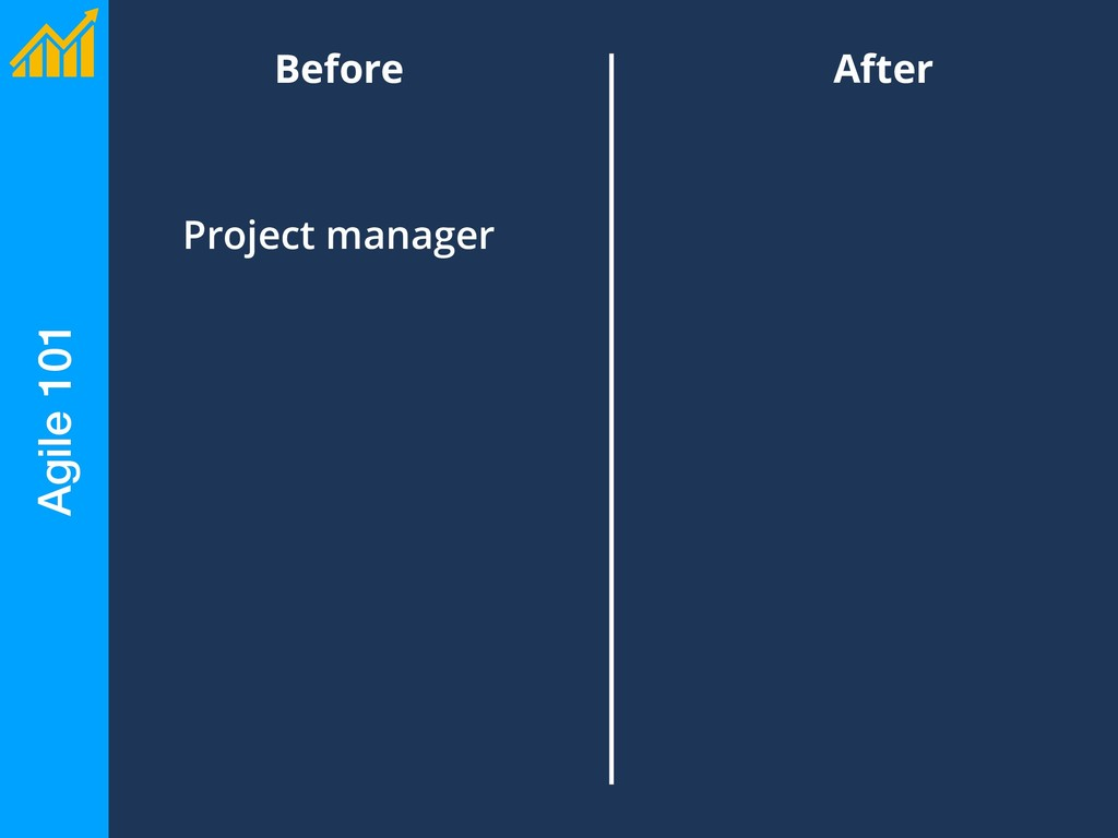 Before Agile 101 After Project manager