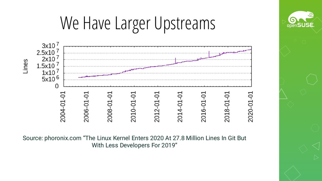 "We Have Larger Upstreams Source: phoronix.com ""..."