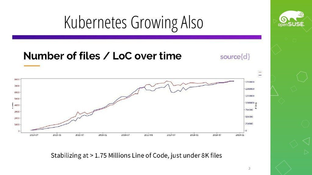 Kubernetes Growing Also