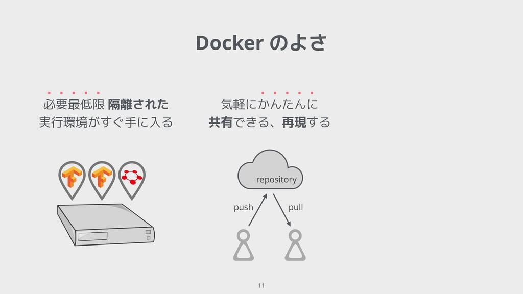 Docker のよさ !11 必要最低限 隔離された 実行環境がすぐ手に入る ・・・・・ 気軽...