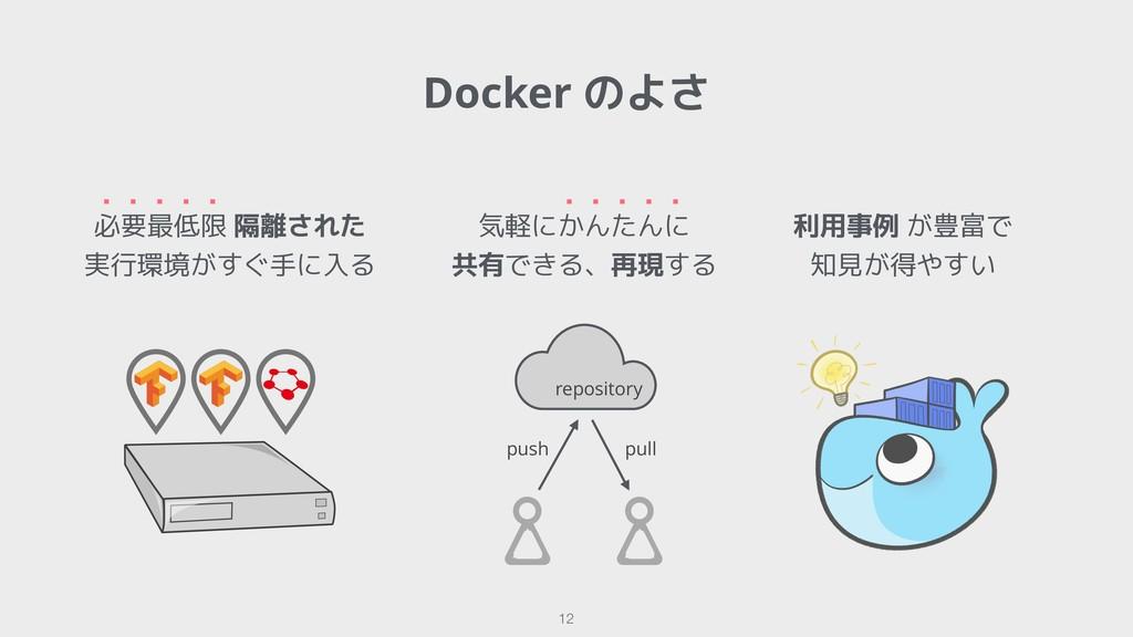 Docker のよさ !12 必要最低限 隔離された 実行環境がすぐ手に入る ・・・・・ 気軽...