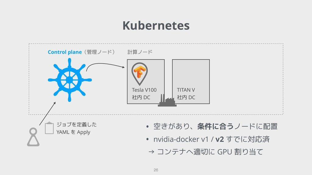 Kubernetes !26 Control plane(管理ノード) ジョブを定義した ...