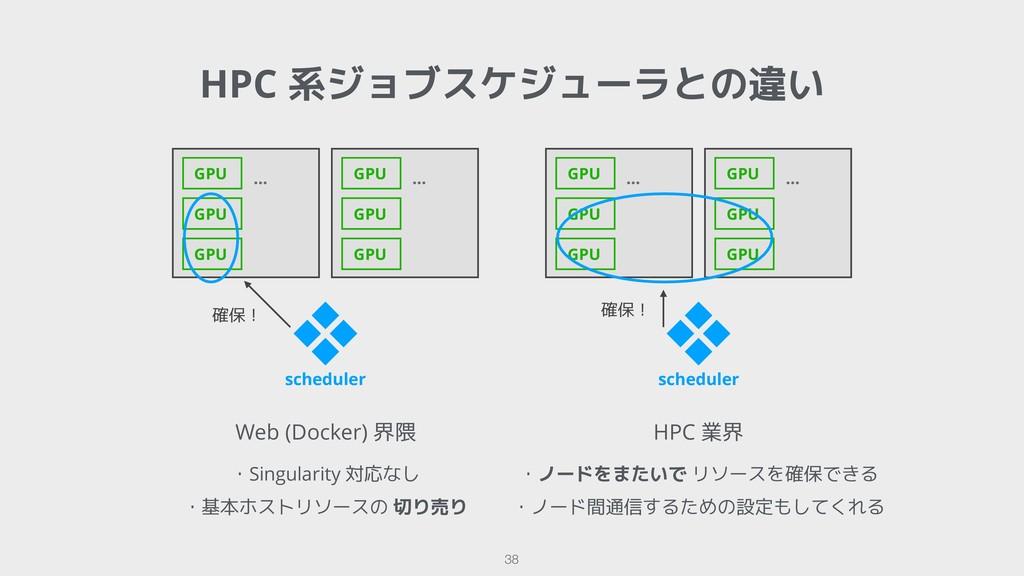 HPC 系ジョブスケジューラとの違い !38 Web (Docker) 界隈 ・Singula...