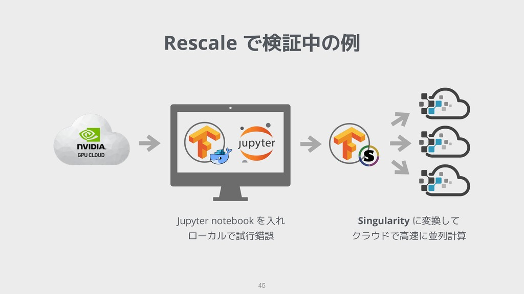 Rescale で検証中の例 !45 Jupyter notebook を入れ ローカルで試行...