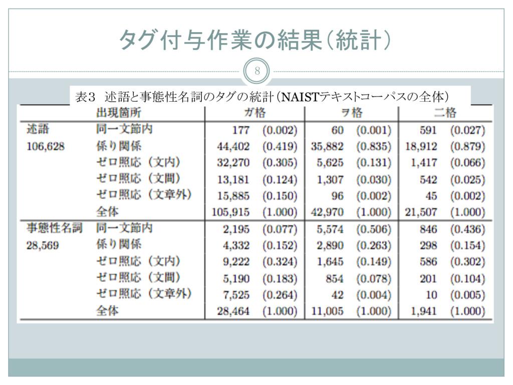 タグ付与作業の結果(統計) 8 表3 述語と事態性名詞のタグの統計(NAISTテキストコーパス...