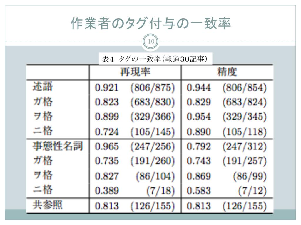 作業者のタグ付与の一致率 10 表4 タグの一致率(報道30記事)
