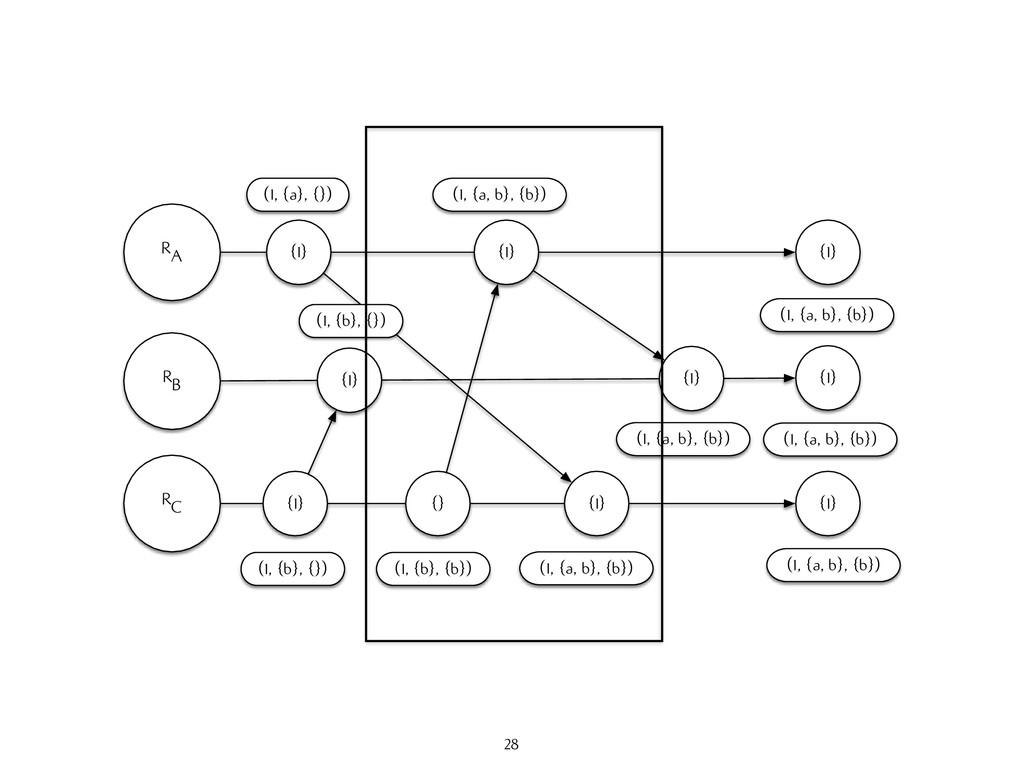 RA RB RC {1} (1, {a}, {}) {1} (1, {b}, {}) {1} ...
