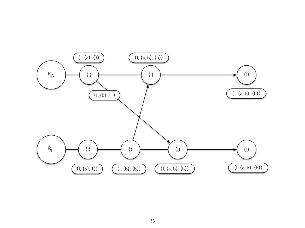 RA RC {1} (1, {a}, {}) {1} (1, {b}, {}) {} (1, ...