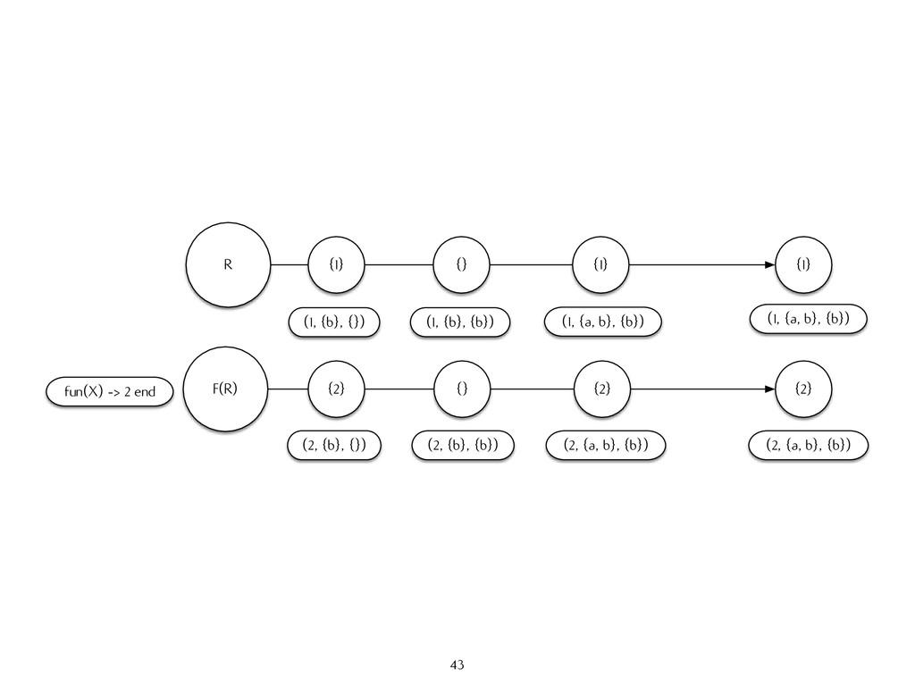 R {1} (1, {b}, {}) {} (1, {b}, {b}) {1} (1, {a,...