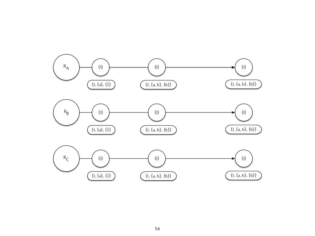 RA {1} (1, {a}, {}) {1} (1, {a, b}, {b}) {1} (1...