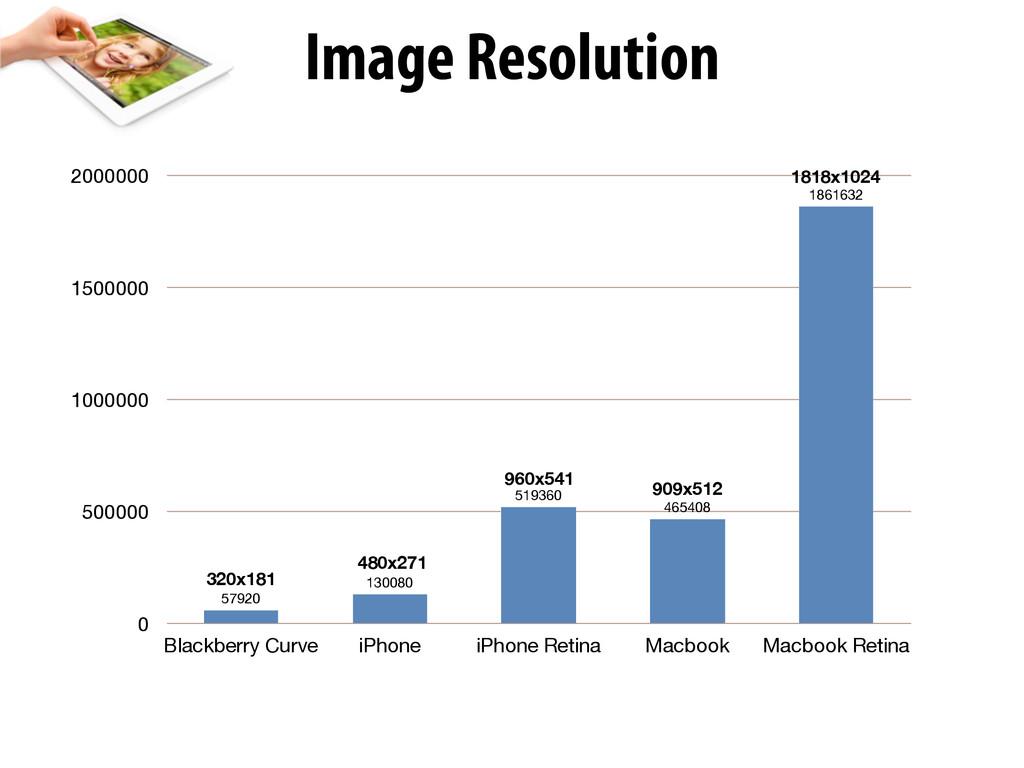 Image Resolution 0 500000 1000000 1500000 20000...