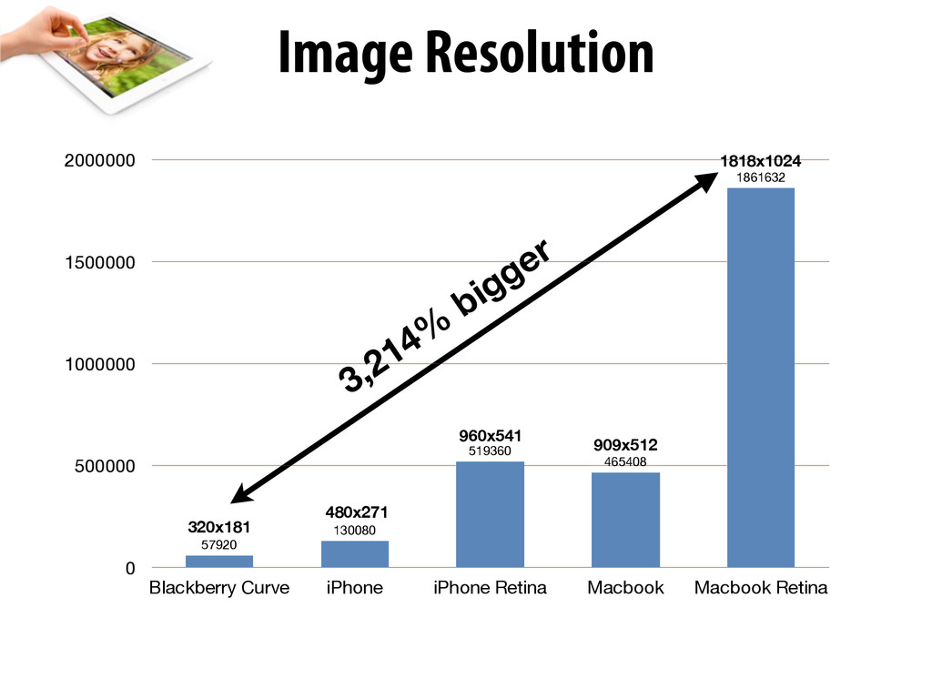 Image Resolution 3,214% bigger 0 500000 1000000...