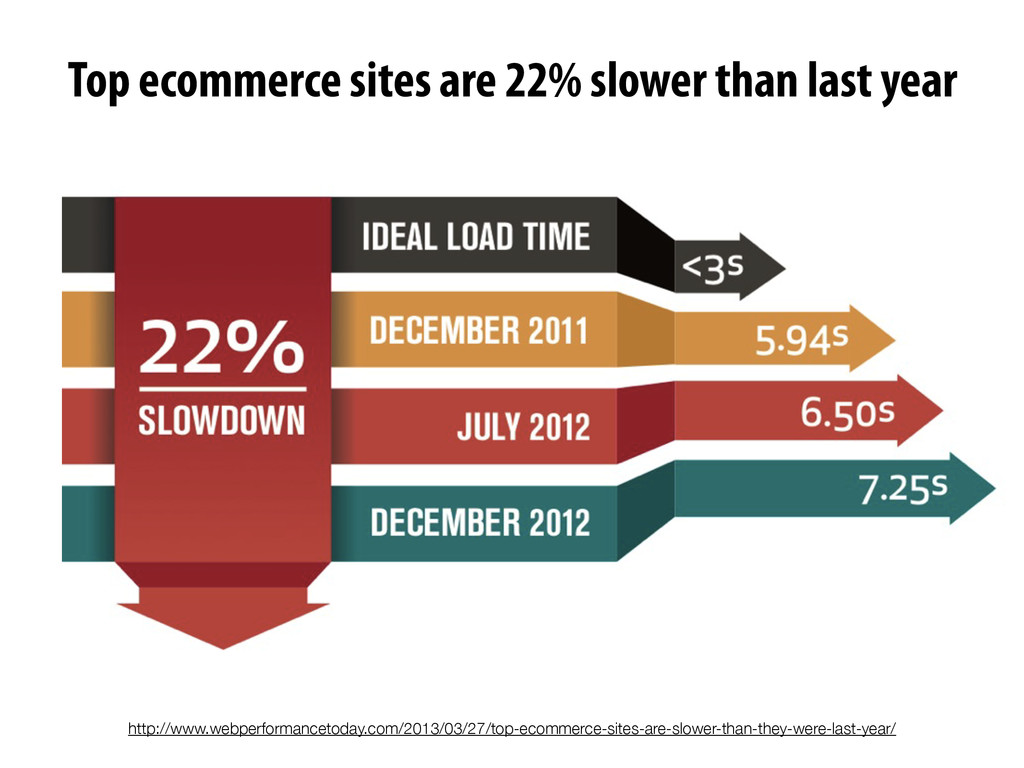 Top ecommerce sites are 22% slower than last ye...
