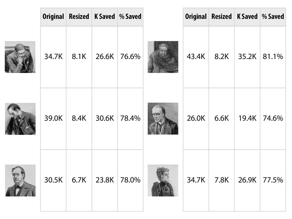34.7K 8.1K 26.6K 76.6% 39.0K 8.4K 30.6K 78.4% 3...