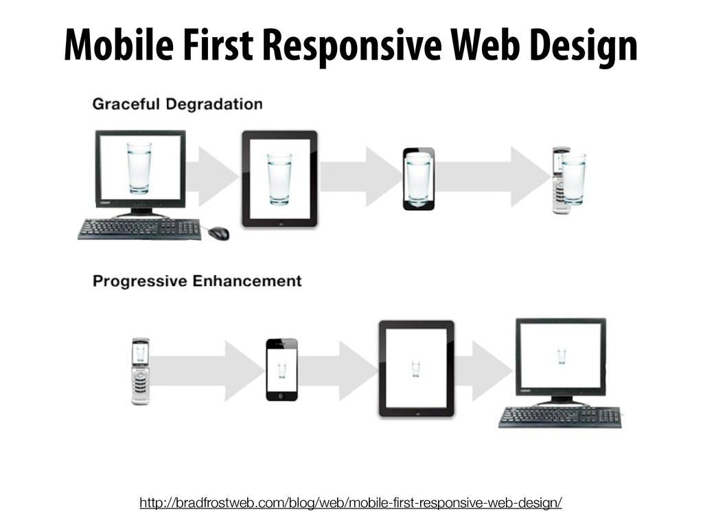 http://bradfrostweb.com/blog/web/mobile-first-re...