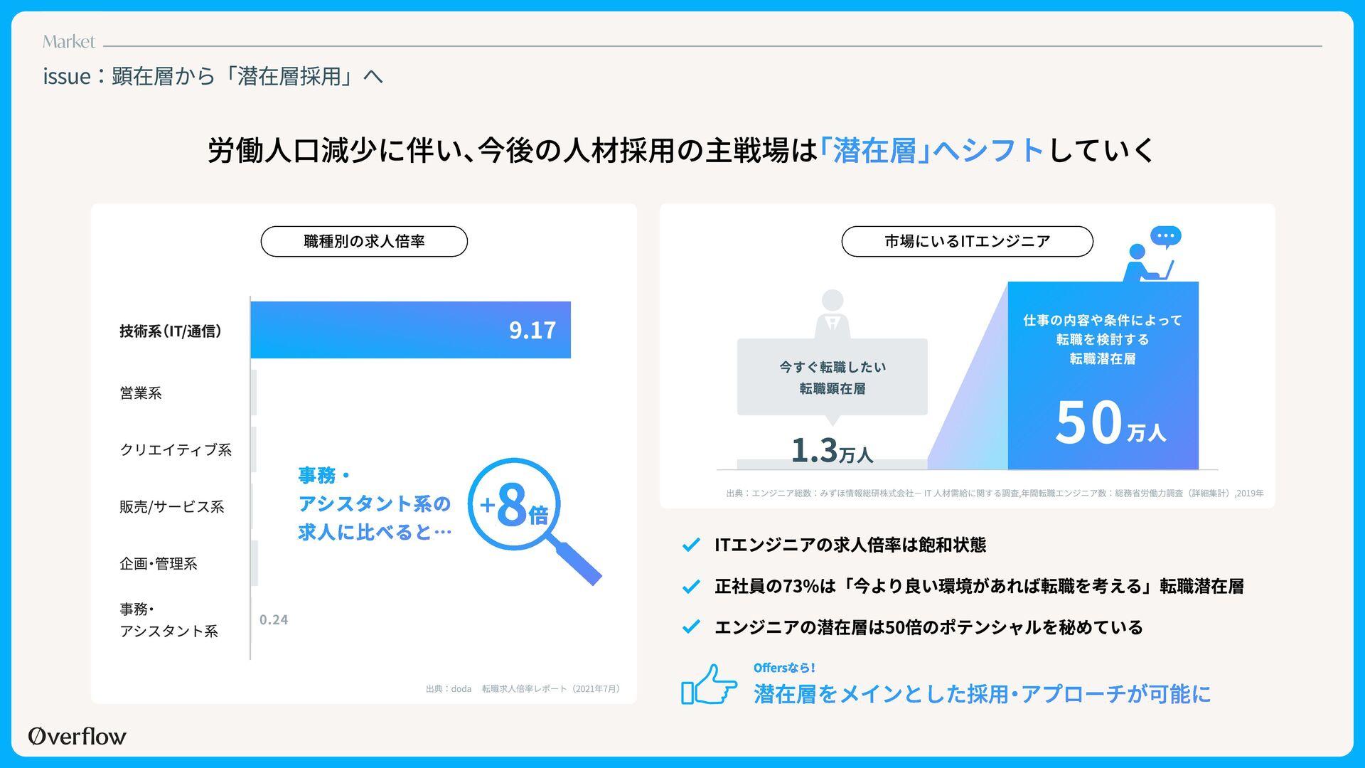 事例紹介 ー 株式会社ZENKIGEN 様 創業2年目のスタートアッ プ企業がハイクラスエンジ...