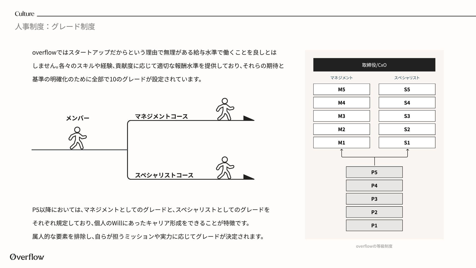 仕事の進め方 - PJ編 ロードマップ 中長期開発タスクを他チームでも見えるように管理  責任...