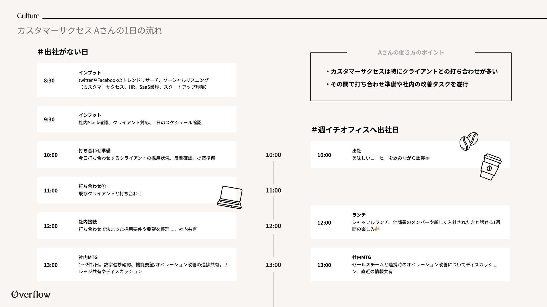 slackにオペレーションを集約 botからKPIレポートが毎日送信 請求書発行時期にbotか...