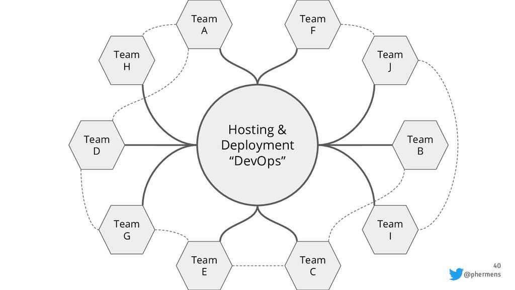 "40 @phermens Hosting & Deployment ""DevOps"" Team..."