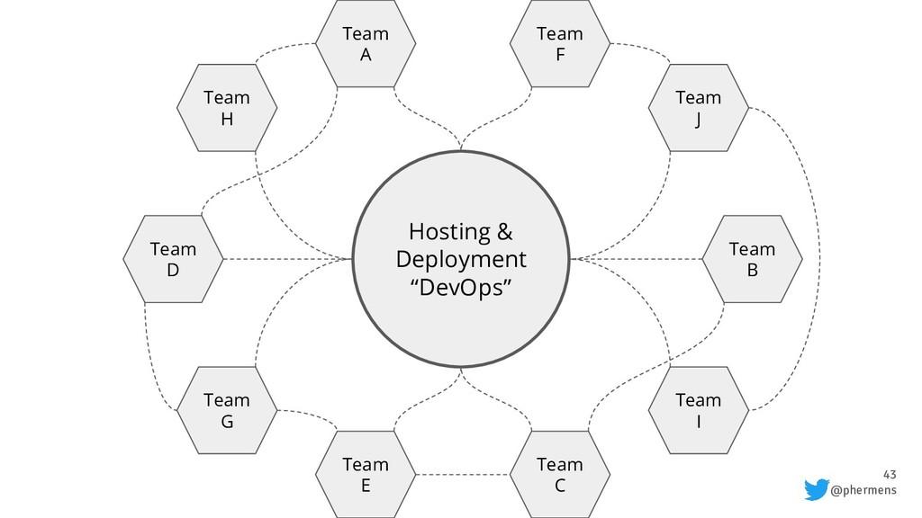 "43 @phermens Hosting & Deployment ""DevOps"" Team..."