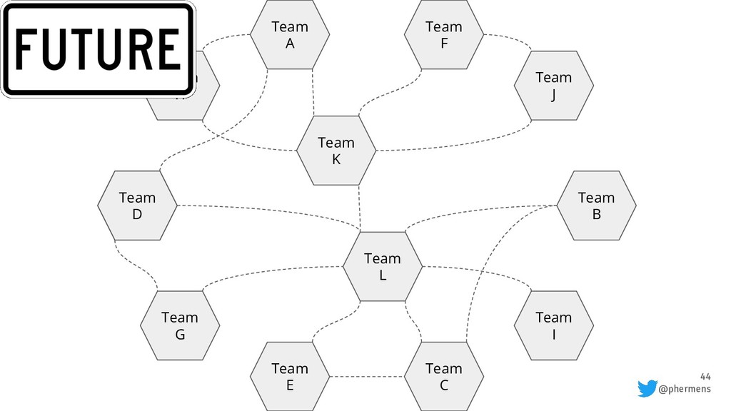 44 @phermens Team H Team A Team C Team G Team E...