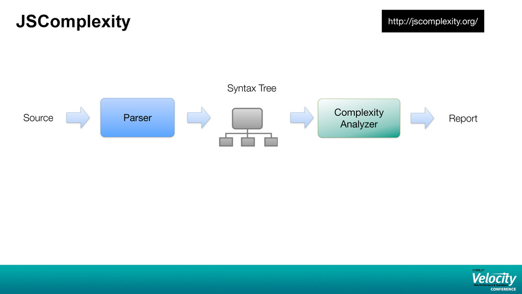 JSComplexity http://jscomplexity.org/ Parser Sy...