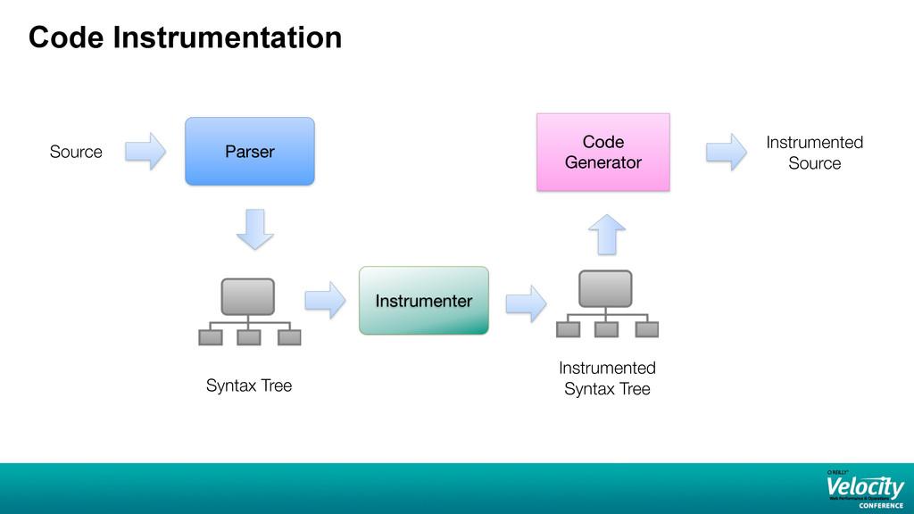 Code Instrumentation Syntax Tree Parser Code Ge...