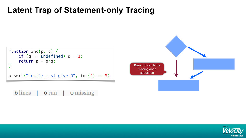 Latent Trap of Statement-only Tracing function ...