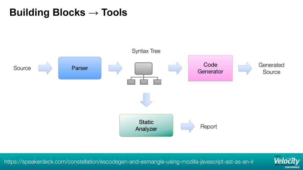 Building Blocks → Tools Parser Code Generator S...