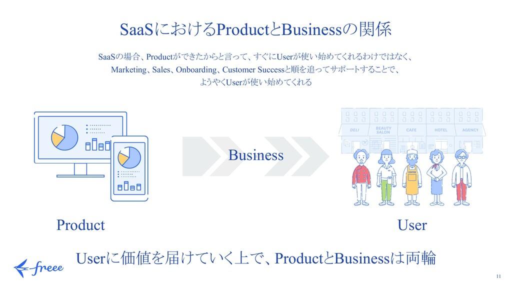 11 Userに価値を届けていく上で、ProductとBusinessは両輪 SaaSの場合、...