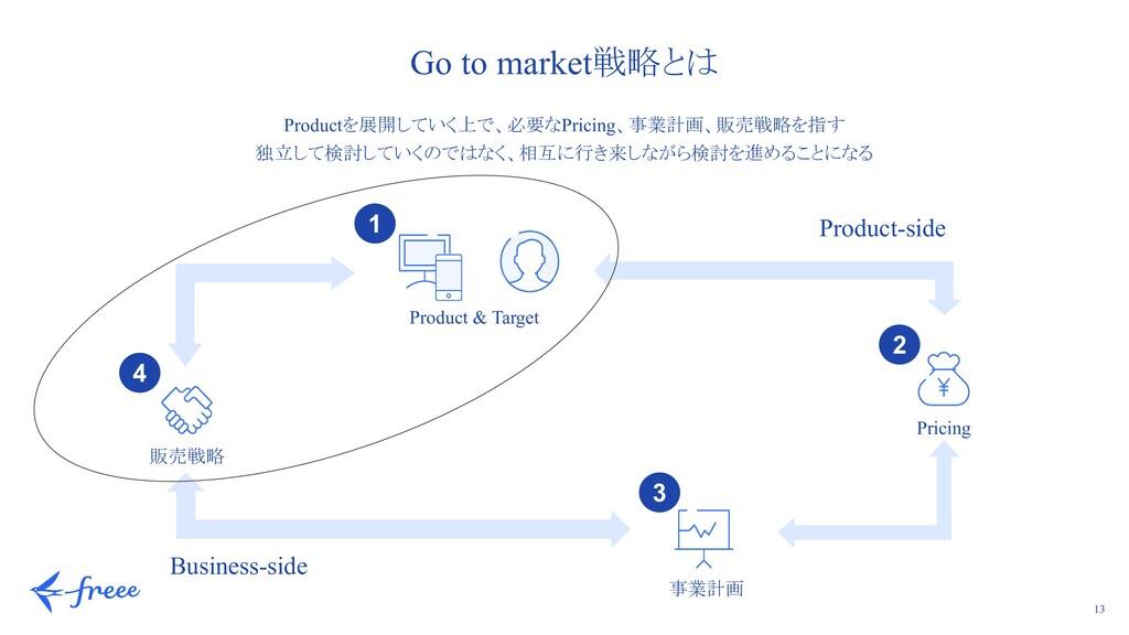 13 Go to market戦略とは Productを展開していく上で、必要なPricing...
